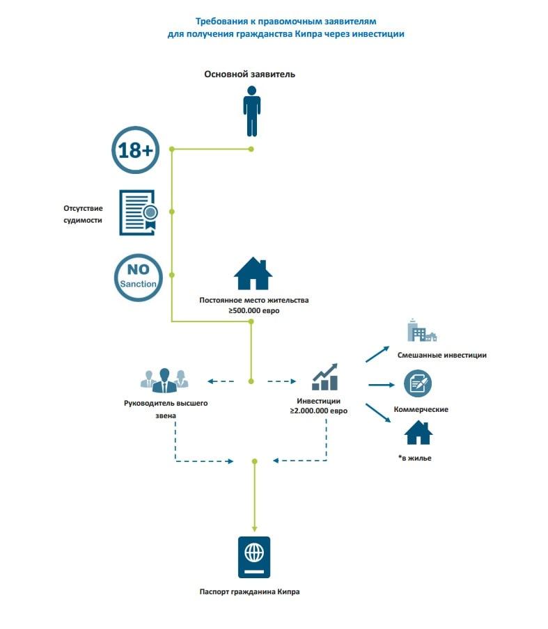 фото схема получения гражданства кипра